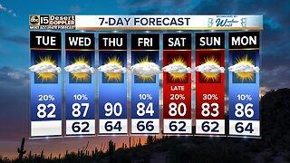 Rain chances Tuesday morning