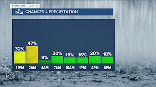 Rain showers continue into Wednesday morning