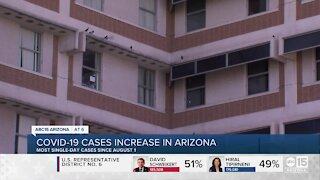 COVID-19 cases are rising in Arizona: Here is what that means