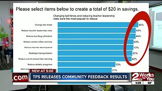 TPS releases community feedback results