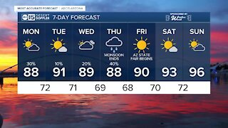 MOST ACCURATE FORECAST: Scattered showers and storms this week