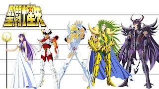 Saint Seiya | Characters Height Comparison