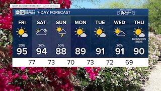 MOST ACCURATE FORECAST: Storm chances ramping up into the weekend