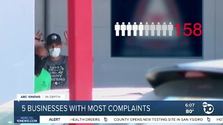San Diego County businesses with the most COVID-19 complaints