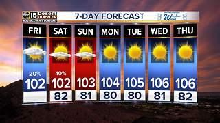 Mostly dry, slightly warmer weekend ahead