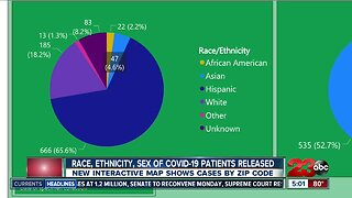 Kern County health officials release new COVID-19 data, including race
