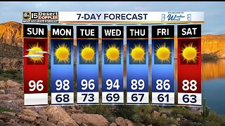 FORECAST: Warmer end to the weekend