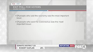Exit poll for voters