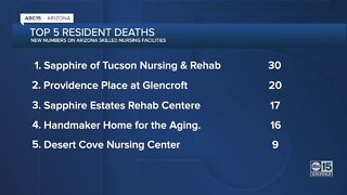 Federal data reveals Arizona nursing facilities with most COVID cases, deaths