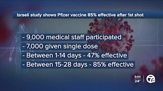 Pfizer says deep-freeze storage unnecessary as Israeli study shows vaccine 85% effective after 1st shot