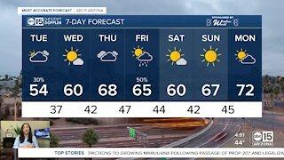 Rain chances drop ahead of drier days