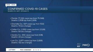 Coronavirus cases in Florida continue to increase