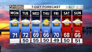 Rain chances back in the forecast this week