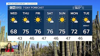 High 60s on Wednesday before warming into the 70s