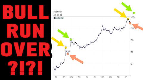 🔵 Bitcoin Bull Run OVER!? CRASH below $30k!