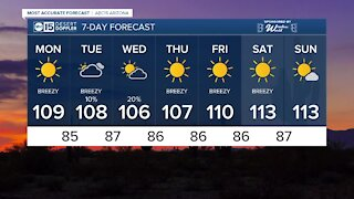 MOST ACCURATE FORECAST: Finally, dropping below 110 this week