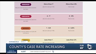 County COVID-19 case rate increasing