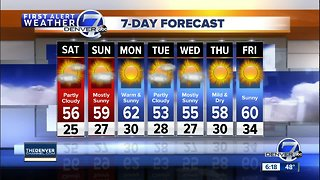 A mild and dry weekend ahead for Colorado
