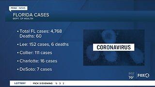 Latest numbers of the Coronavirus