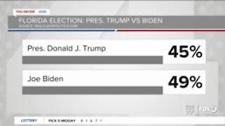 Latest election poll numbers in Florida 10/14