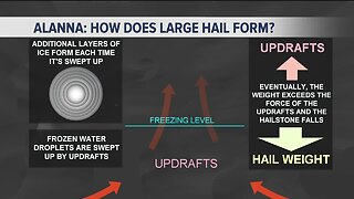 Kevin's Classroom: How does large hail form?