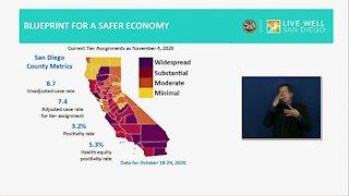 San Diego County moves towards purple tier