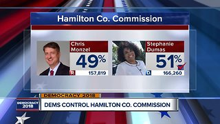 Hamilton County voters elect first African American woman as commissioner