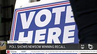 Poll shows Newsom winning recall election