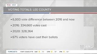 Election 2020: voting totals Southwest Florida