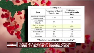 Health officials: African American community being hit harder by COVID-19