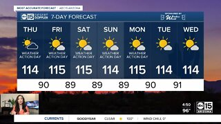 Scorching temperatures ahead