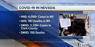 More than 4000 cases of COVID-19 in Nevada