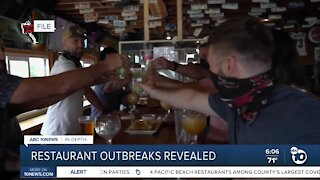 4 Pacific Beach restaurants among county's largest COVID-19 outbreaks