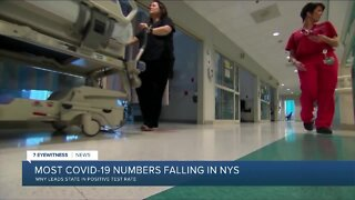 COVID-19 cases continue to drop statewide