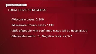 Latest Wisconsin COVID-19 numbers: More than 2,300 confirmed cases, 73 deaths statewide