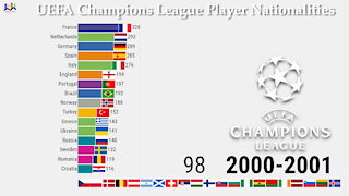 ⚽ UEFA Champions League Player Nationalities 1992-2021