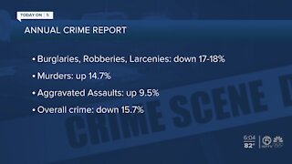 Florida's overall crime rate down, violent crime up in 2020