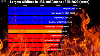Largest Wildfires in USA and Canada 1825-2020
