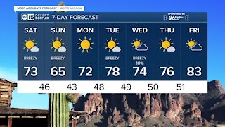 FORECAST: Breezy weekend on tap!