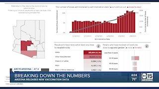 Breaking down Arizona's COVID-19 vaccine numbers