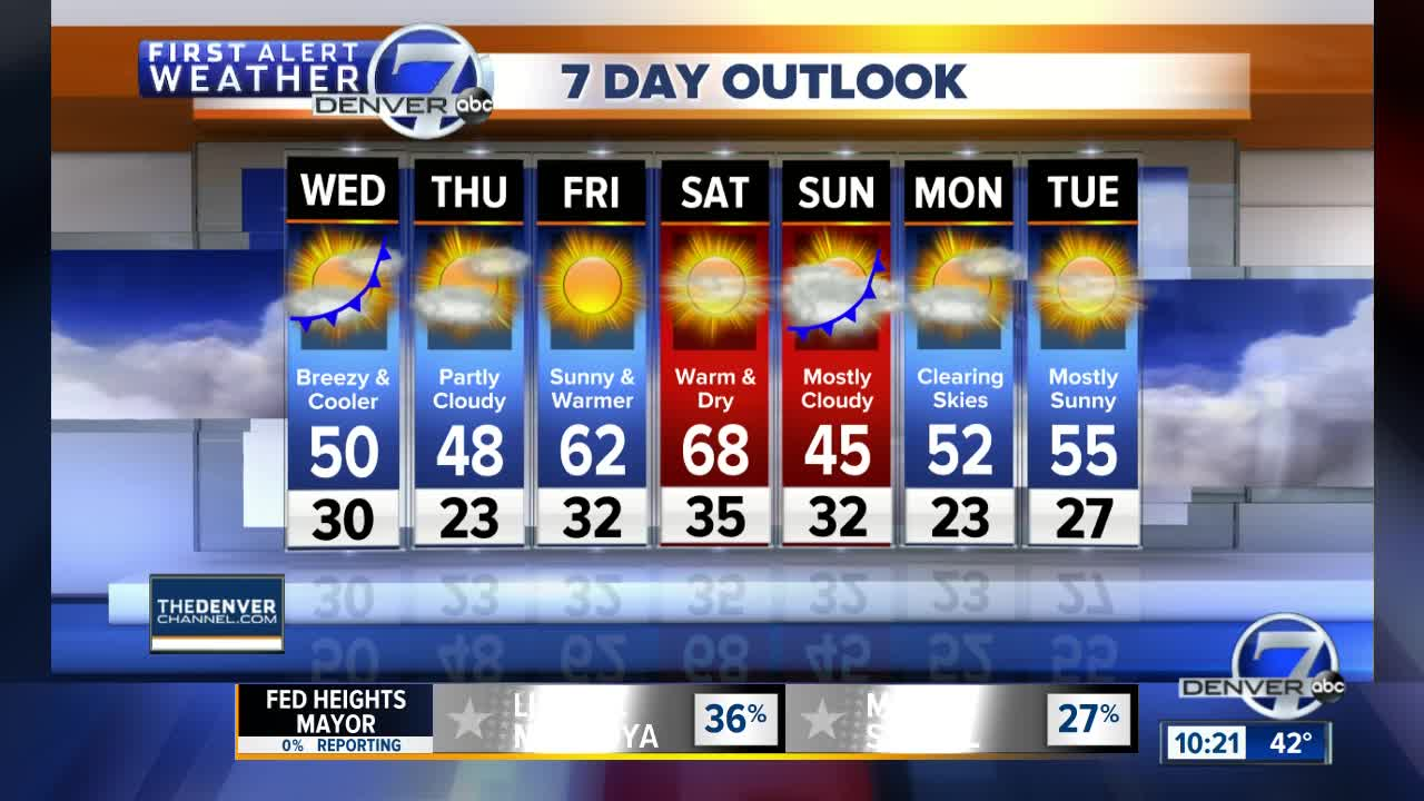 A little cooler for Wednesday in Colorado
