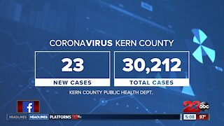 New cases of COVID-19 in Kern County remain low