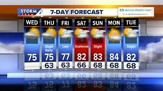 More spotty showers expected Wednesday