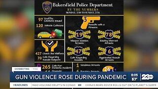 Bakersfield Police Department weekly snapshots