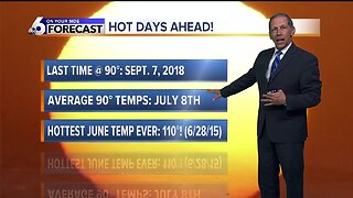 Climate Matters Monday - Summer Heat