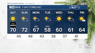 FORECAST: Saturday is bringing more above average temperatures