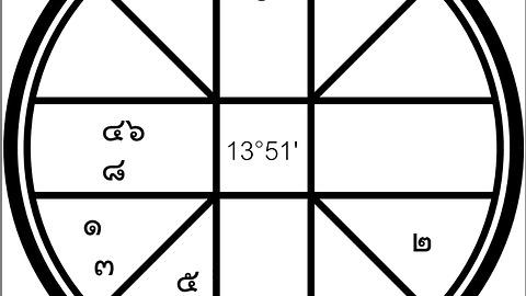 Horoscope for 2017 / พยากรณ์ดวงชะตา12 ราศี ประจำปี 2560