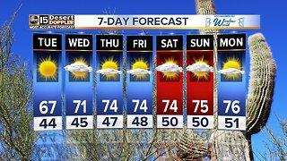 Forecast Update: Highs warming through the week