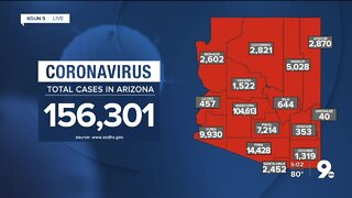 3,349 new cases of COVID-19 in Arizona
