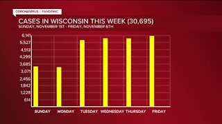 Wisconsin reports record-breaking 6,141 cases of COVID-19